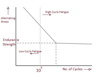 Difference between Low cycle fatigue and High cycle fatigue