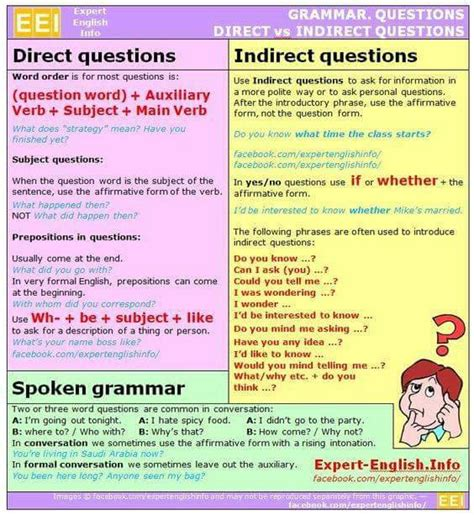 Direct and Indirect Questions – Materials For Learning English