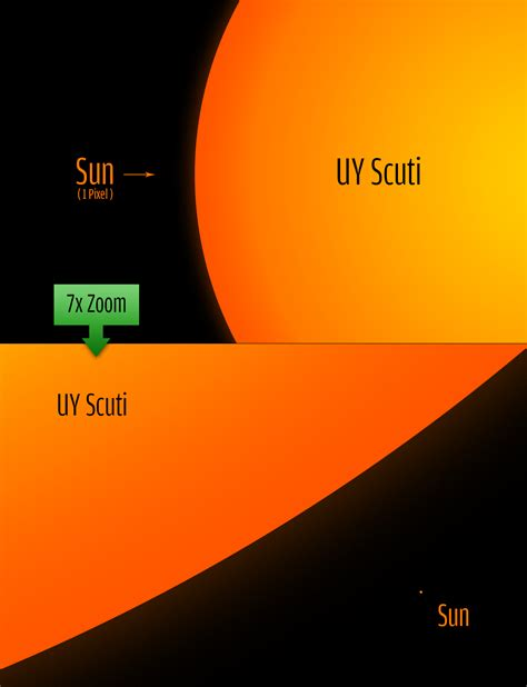 What's the Biggest Star in the Universe? Depends on Your