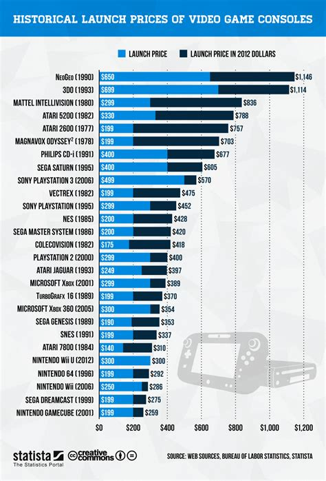 Chart: Launch Prices of Video Game Consoles   Statista