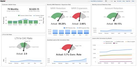 What is a Digital Dashboard? Definition and Examples