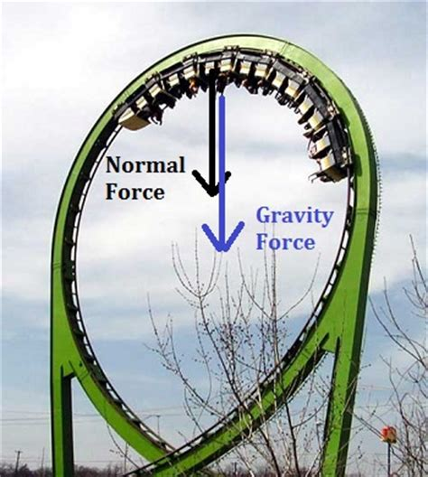 The Centripetal Force Requirement: Definition, Examples