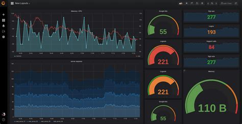 How To Integrate and Visualize Prometheus Metrics In Grafana
