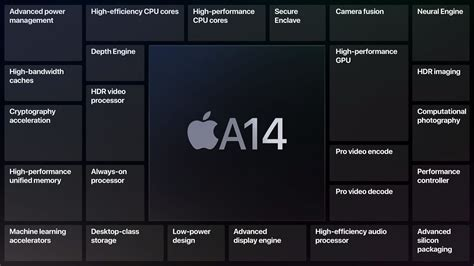 Apple's A14 Bionic Chip Brings 40% Better Performance