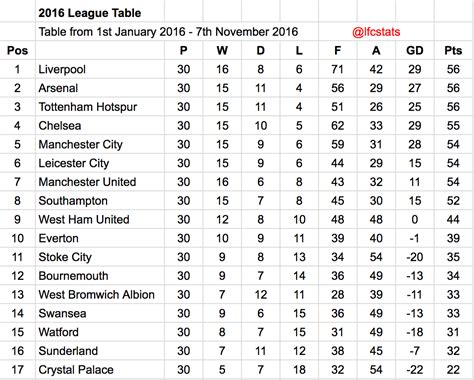 Liverpool have been the best Premier League side of 2016