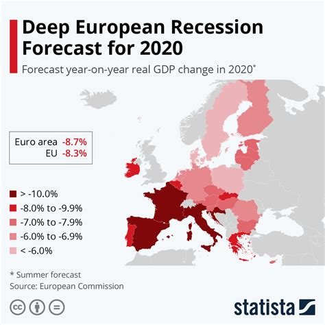 Chart: Deep European Recession Forecast for 2020   Statista
