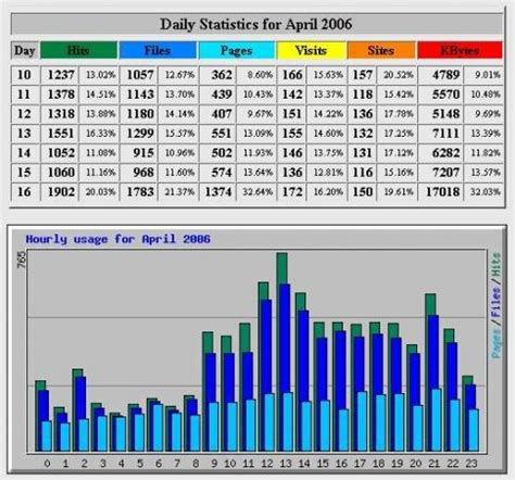 Analyse-Tools | heise Download